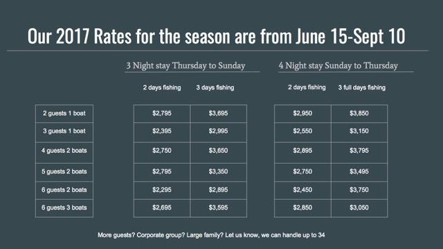 Fishing rates